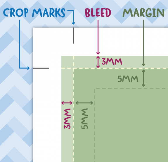 A Doxdirect diagram to show the crop marks, bleed and margin on a printed document